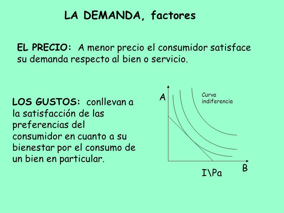LA DEMANDA, factores EL PRECIO: A menor precio el consumidor satisface su demanda respecto al bien o servicio. LOS GUSTOS: conllevan a la satisfacción