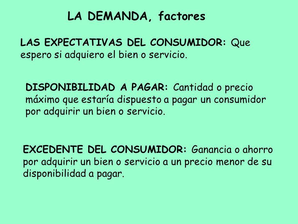 LA DEMANDA, factores LAS EXPECTATIVAS DEL CONSUMIDOR: Que espero si adquiero el bien o servicio. DISPONIBILIDAD A PAGAR: Cantidad o precio máximo que