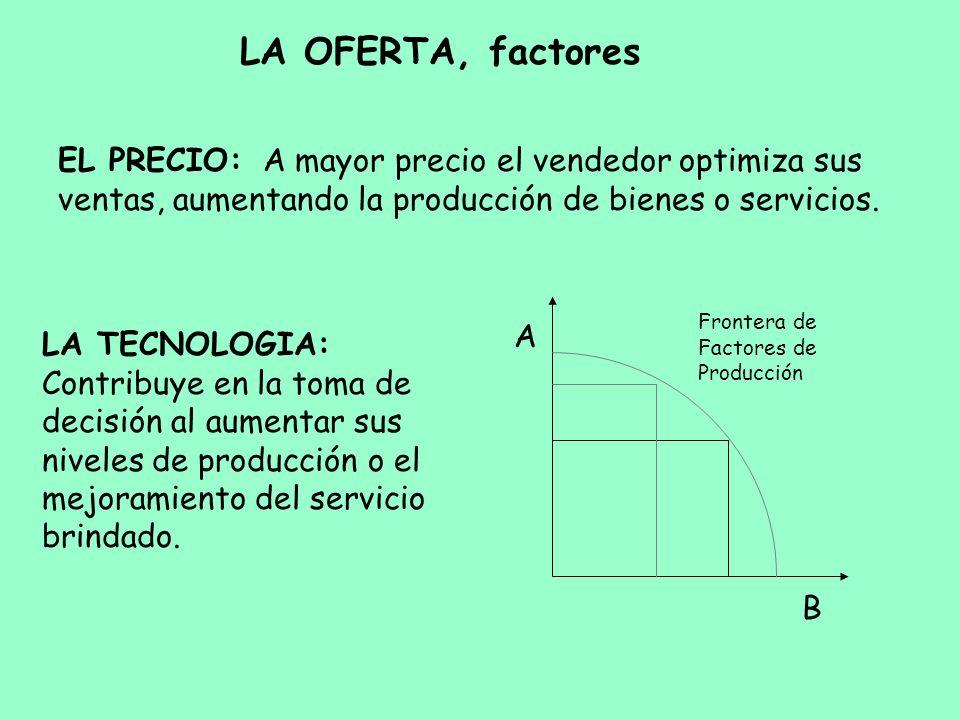 LA OFERTA, factores EL PRECIO: A mayor precio el vendedor optimiza sus ventas, aumentando la producción de bienes o servicios. LA TECNOLOGIA: Contribu