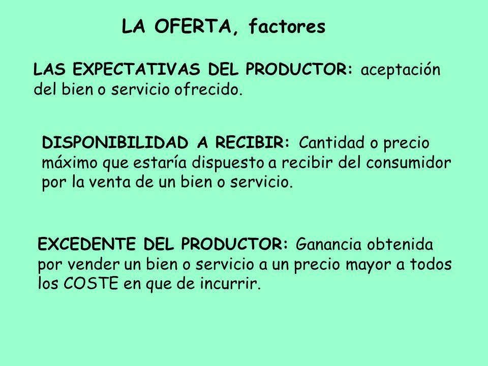 LA OFERTA, factores LAS EXPECTATIVAS DEL PRODUCTOR: aceptación del bien o servicio ofrecido. DISPONIBILIDAD A RECIBIR: Cantidad o precio máximo que es