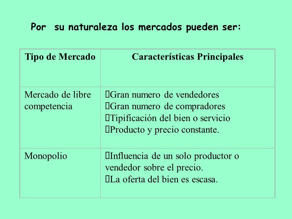 Por su naturaleza los mercados pueden ser: Tipo de MercadoCaracterísticas Principales Mercado de libre competencia Gran numero de vendedores Gran nume