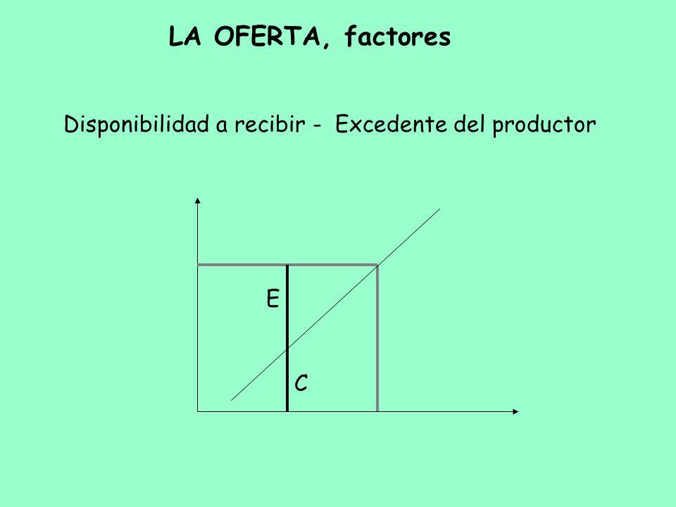 LA OFERTA, factores Disponibilidad a recibir - Excedente del productor E C