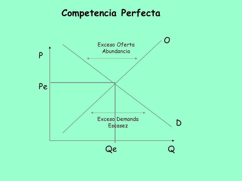 Competencia Perfecta Q P O D Pe Qe Exceso Oferta Abundancia Exceso Demanda Escasez