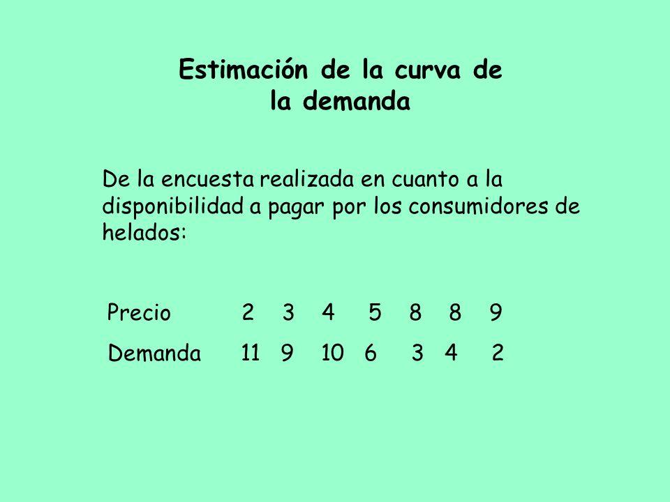 Estimación de la curva de la demanda De la encuesta realizada en cuanto a la disponibilidad a pagar por los consumidores de helados: Precio2 3 4 5 8 8