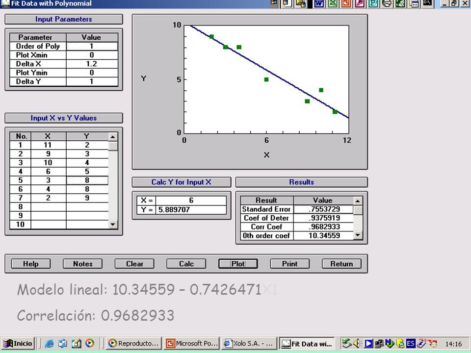 Modelo lineal: 10.34559 – 0.7426471X1 Correlación: 0.9682933