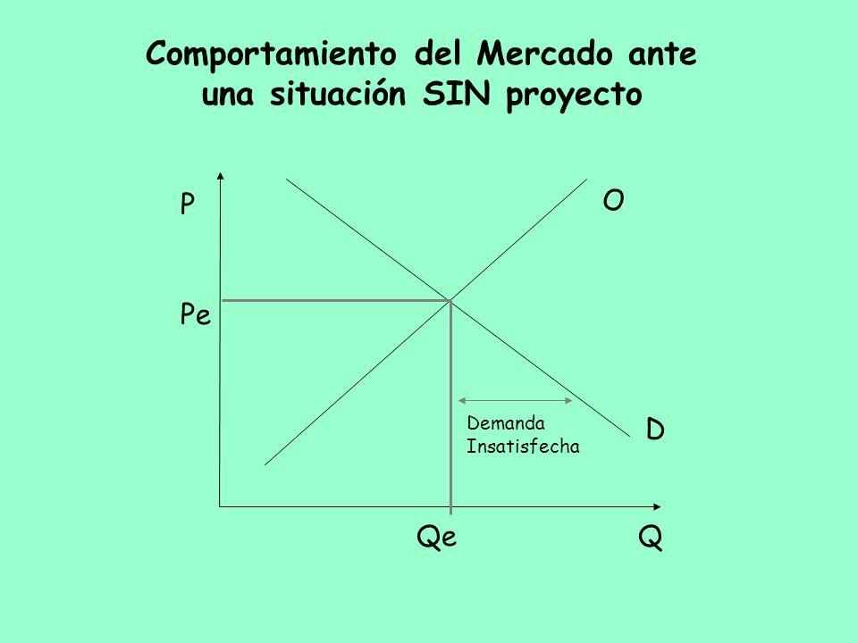Comportamiento del Mercado ante una situación SIN proyecto Q P O D Pe Qe Demanda Insatisfecha