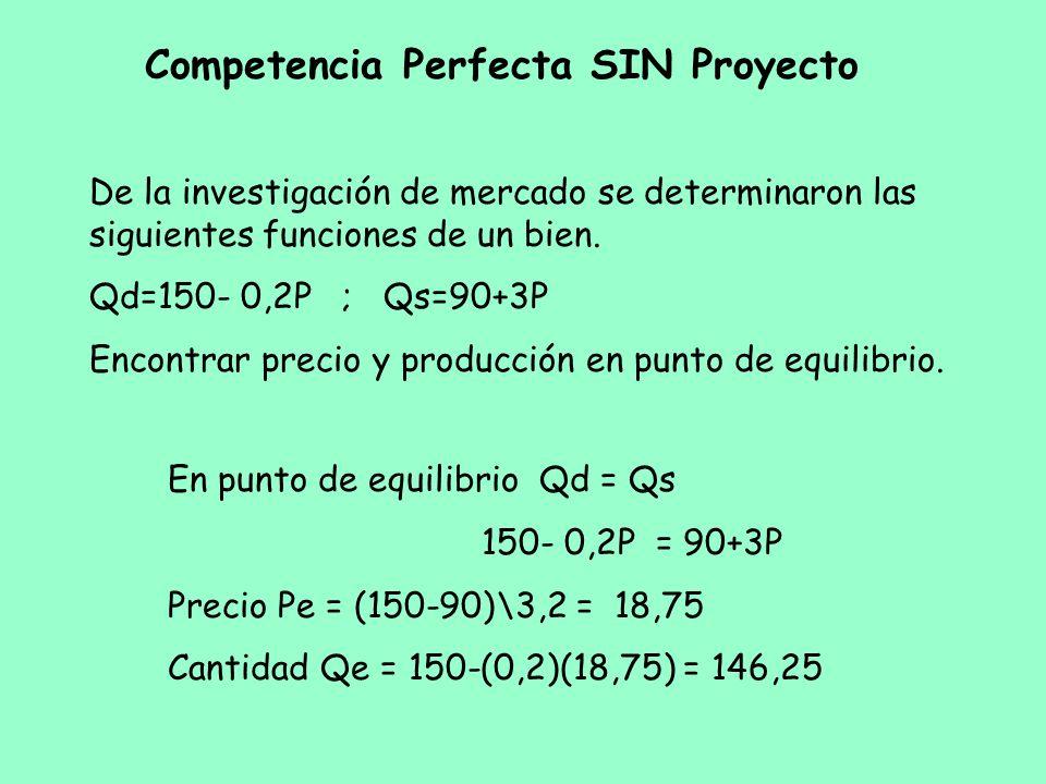 Competencia Perfecta SIN Proyecto De la investigación de mercado se determinaron las siguientes funciones de un bien. Qd=150- 0,2P ; Qs=90+3P Encontra