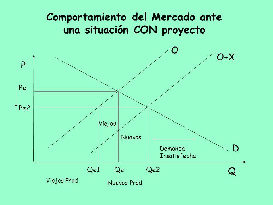 Comportamiento del Mercado ante una situación CON proyecto Q P O D Pe Qe2 Demanda Insatisfecha Viejos Nuevos Pe2 Qe Nuevos Prod Viejos Prod O+X Qe1
