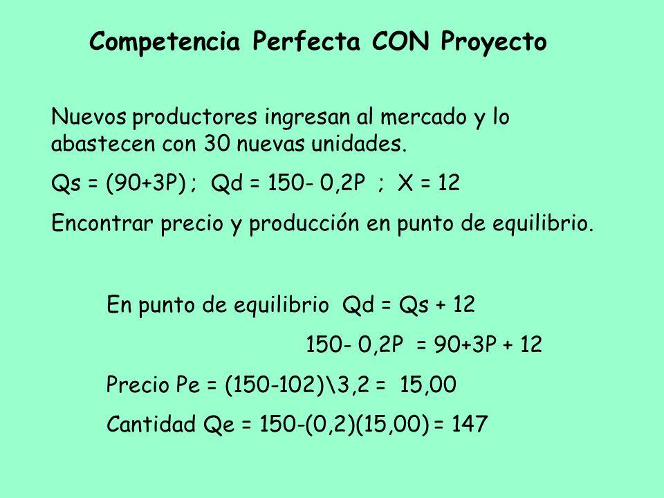 Competencia Perfecta CON Proyecto Nuevos productores ingresan al mercado y lo abastecen con 30 nuevas unidades. Qs = (90+3P) ; Qd = 150- 0,2P ; X = 12