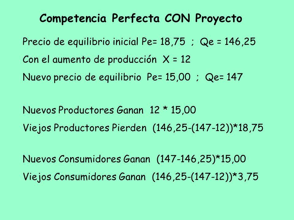 Competencia Perfecta CON Proyecto Precio de equilibrio inicial Pe= 18,75 ; Qe = 146,25 Con el aumento de producción X = 12 Nuevo precio de equilibrio