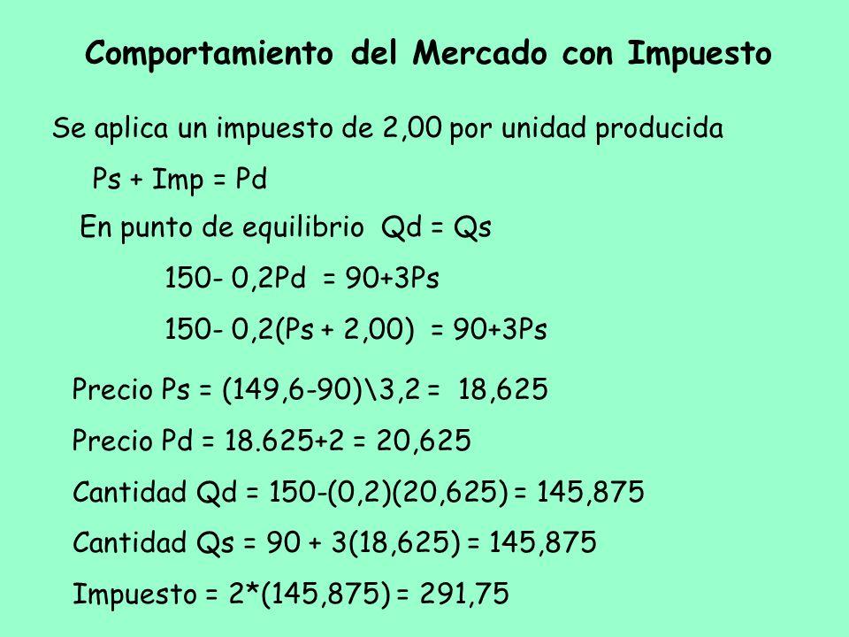 Se aplica un impuesto de 2,00 por unidad producida Ps + Imp = Pd En punto de equilibrio Qd = Qs 150- 0,2Pd = 90+3Ps 150- 0,2(Ps + 2,00) = 90+3Ps Compo