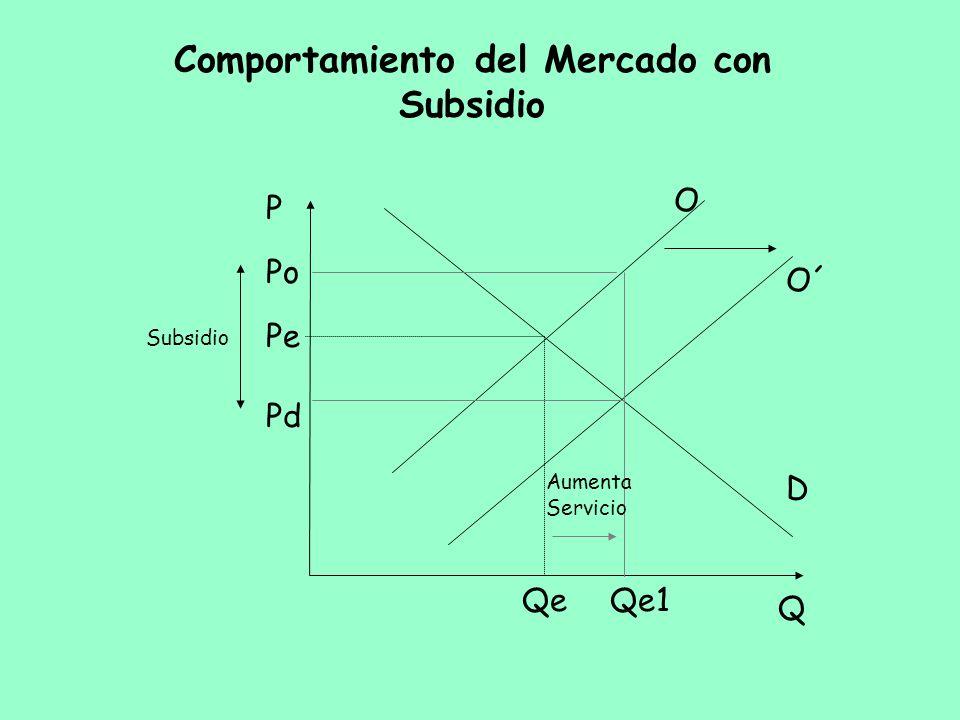 Comportamiento del Mercado con Subsidio Q P O´ D Pe Qe Subsidio O Qe1 Pd Po Aumenta Servicio