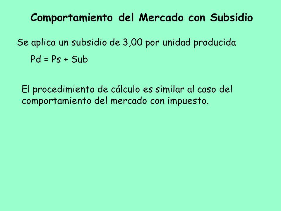 Se aplica un subsidio de 3,00 por unidad producida Pd = Ps + Sub El procedimiento de cálculo es similar al caso del comportamiento del mercado con imp