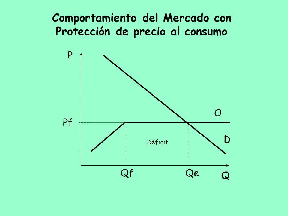 Comportamiento del Mercado con Protección de precio al consumo Q P D Pf Qf O Qe Déficit
