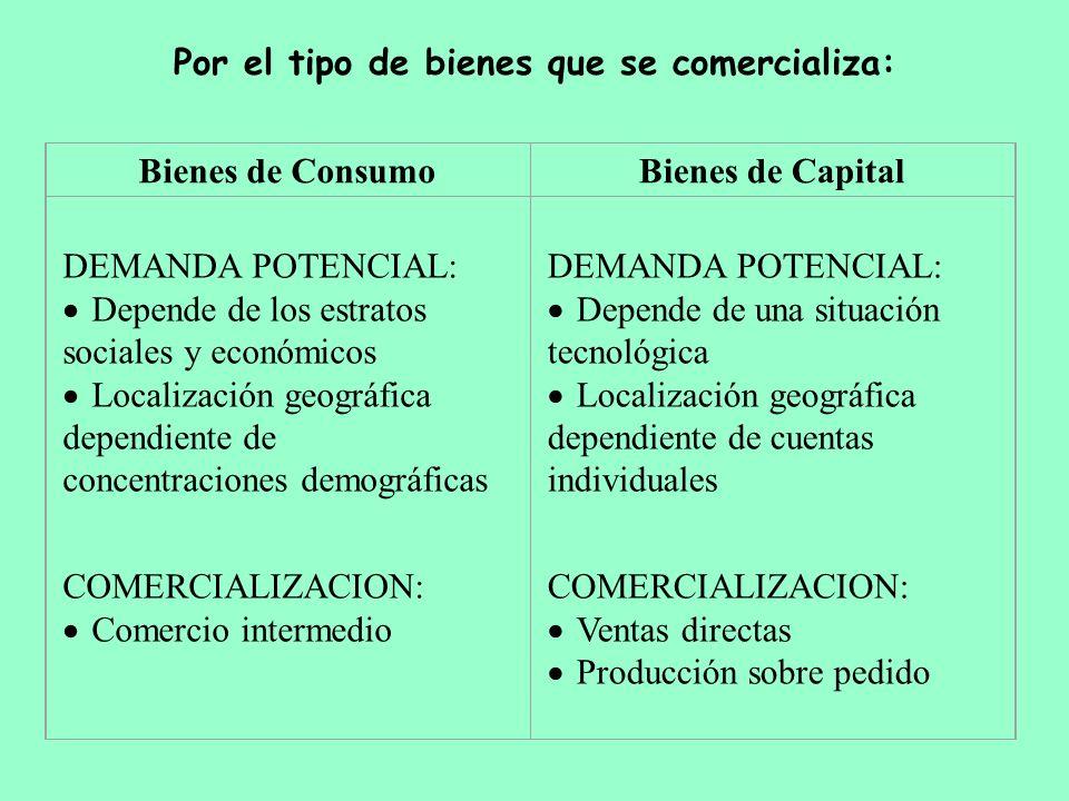 Por el tipo de bienes que se comercializa: Bienes de ConsumoBienes de Capital DEMANDA POTENCIAL: Depende de los estratos sociales y económicos Localiz
