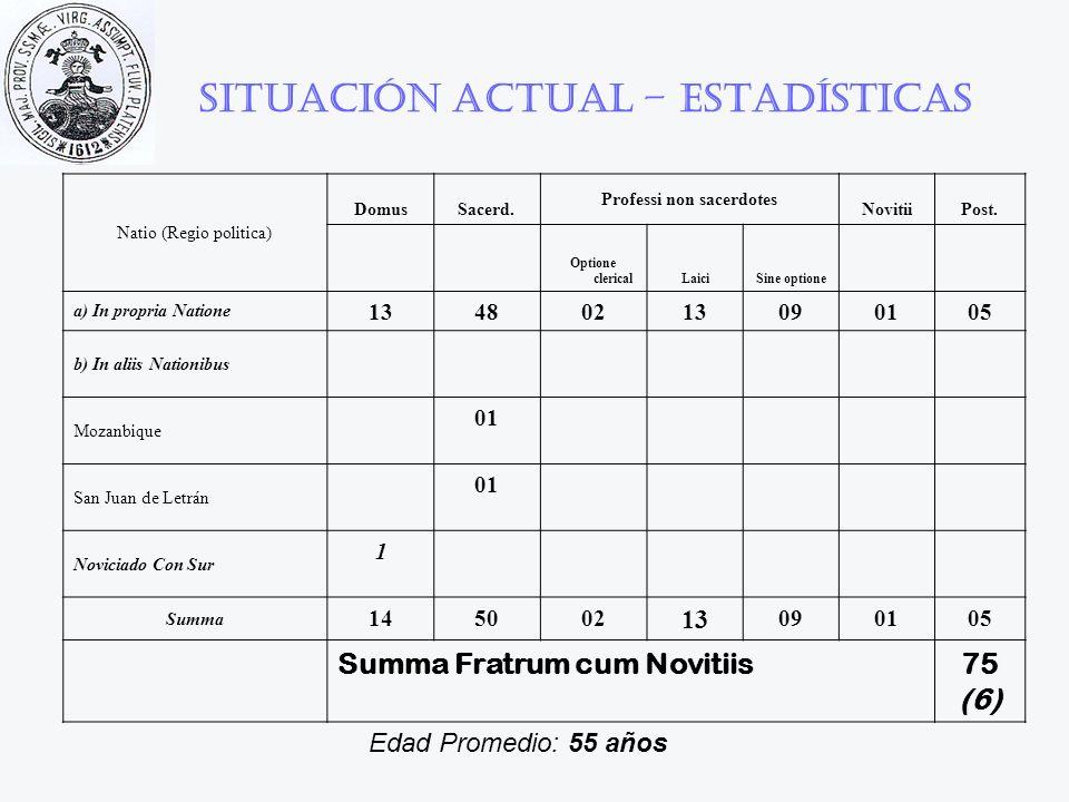 Situación actual – Estadísticas Natio (Regio politica) DomusSacerd. Professi non sacerdotes NovitiiPost. Optione clericalLaiciSine optione a) In propr