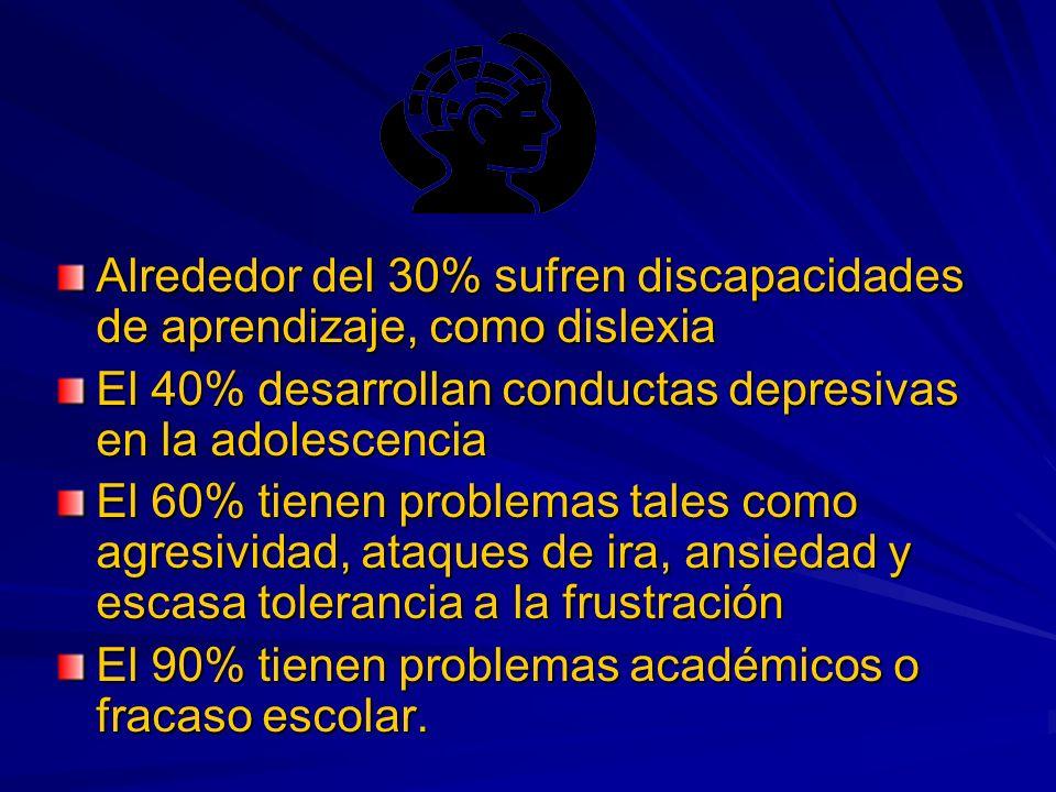 Alrededor del 30% sufren discapacidades de aprendizaje, como dislexia El 40% desarrollan conductas depresivas en la adolescencia El 60% tienen problemas tales como agresividad, ataques de ira, ansiedad y escasa tolerancia a la frustración El 90% tienen problemas académicos o fracaso escolar.