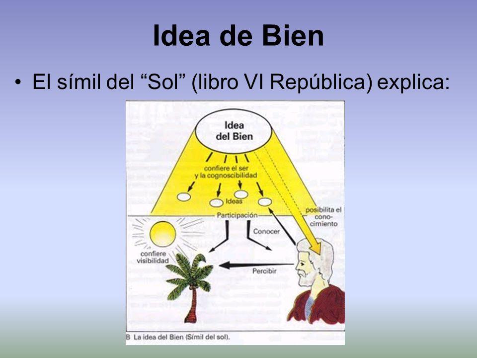 Idea de Bien El símil del Sol (libro VI República) explica: