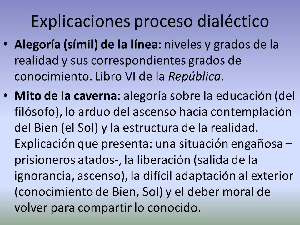 Explicaciones proceso dialéctico Alegoría (símil) de la línea: niveles y grados de la realidad y sus correspondientes grados de conocimiento. Libro VI