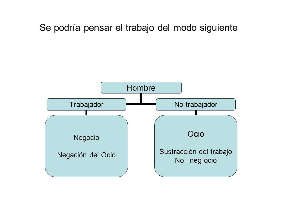Hombre Trabajador Negocio Negación del Ocio No-trabajador Ocio Sustracción del trabajo No –neg-ocio Se podría pensar el trabajo del modo siguiente
