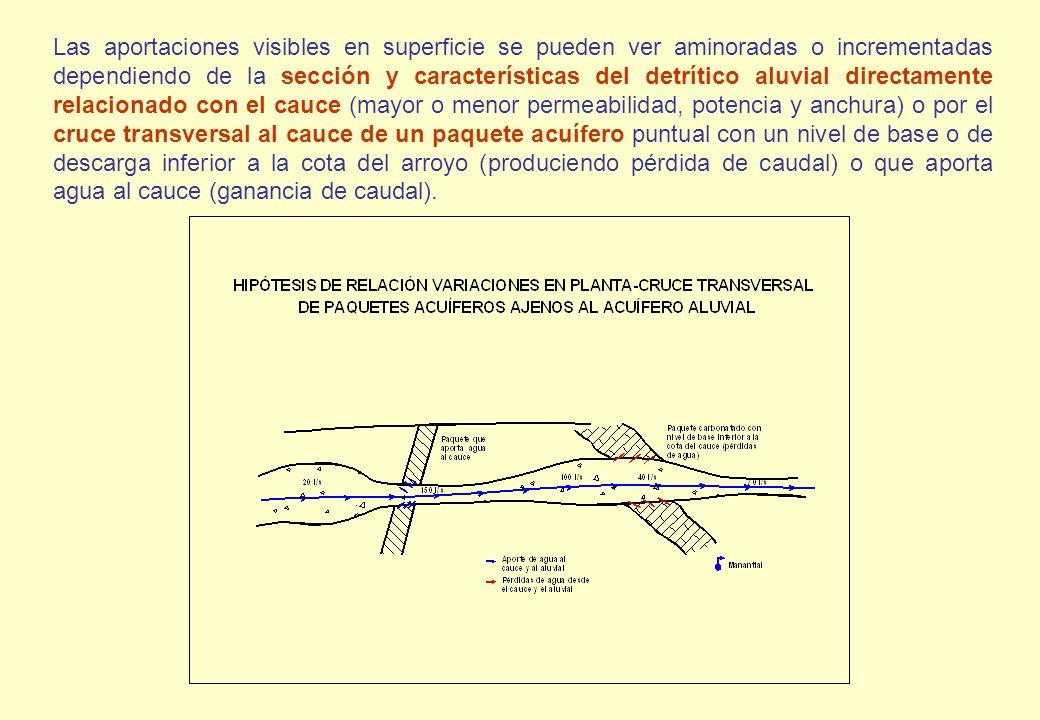 Las aportaciones visibles en superficie se pueden ver aminoradas o incrementadas dependiendo de la sección y características del detrítico aluvial dir
