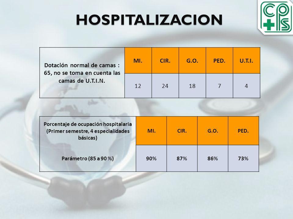 HOSPITALIZACION Dotación normal de camas : 65, no se toma en cuenta las camas de U.T.I.N. MI.CIR.G.O.PED.U.T.I. 12241874 Porcentaje de ocupación hospi