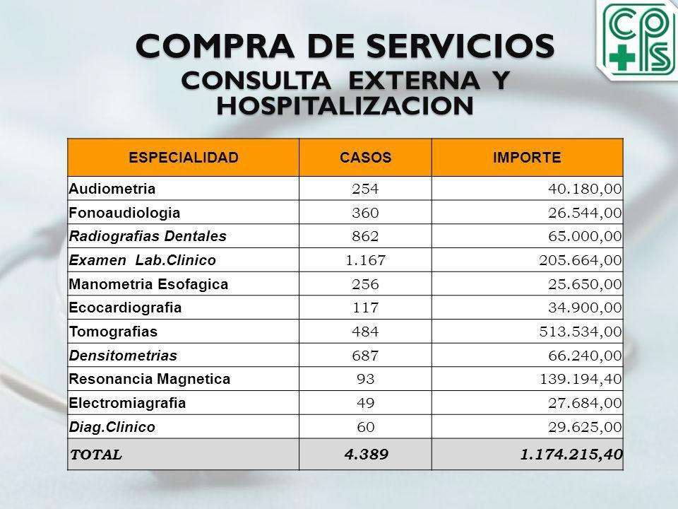 COMPRA DE SERVICIOS ESPECIALIDADCASOSIMPORTE Audiometria 25440.180,00 Fonoaudiologia 36026.544,00 Radiografias Dentales 86265.000,00 Examen Lab.Clinic