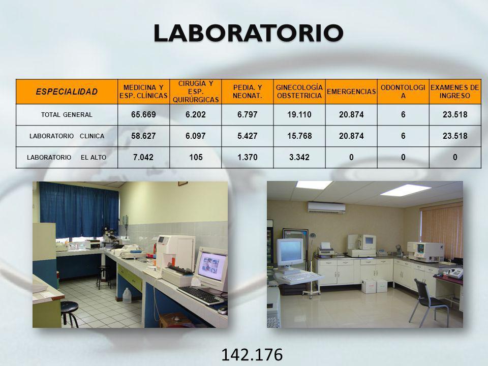 LABORATORIO ESPECIALIDAD MEDICINA Y ESP. CLÍNICAS CIRUGÍA Y ESP. QUIRÚRGICAS PEDIA. Y NEONAT. GINECOLOGÍA OBSTETRICIA EMERGENCIAS ODONTOLOGI A EXAMENE
