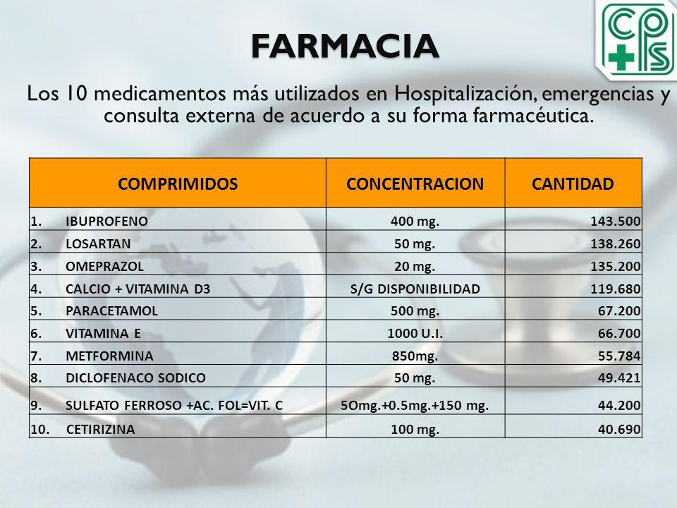 FARMACIA Los 10 medicamentos más utilizados en Hospitalización, emergencias y consulta externa de acuerdo a su forma farmacéutica. COMPRIMIDOSCONCENTR