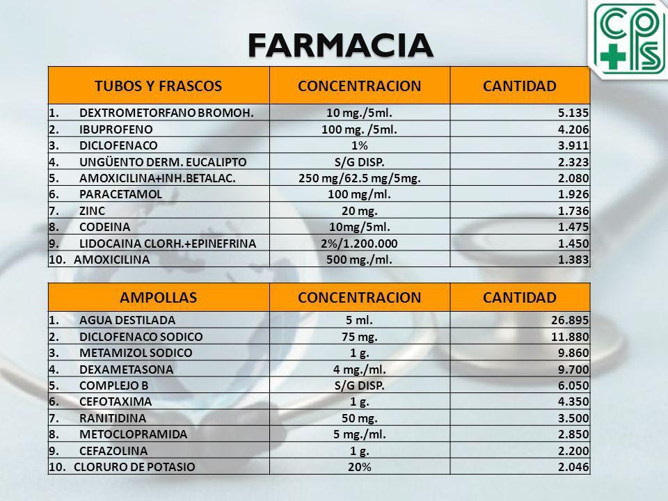 FARMACIA TUBOS Y FRASCOSCONCENTRACIONCANTIDAD 1. DEXTROMETORFANO BROMOH.10 mg./5ml.5.135 2. IBUPROFENO100 mg. /5ml.4.206 3. DICLOFENACO1%3.911 4. UNGÜ