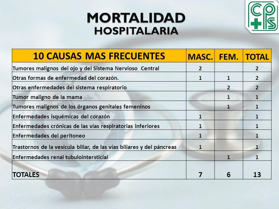 MORTALIDAD HOSPITALARIA 10 CAUSAS MAS FRECUENTES MASC.FEM.TOTAL Tumores malignos del ojo y del Sistema Nervioso Central2 2 Otras formas de enfermedad