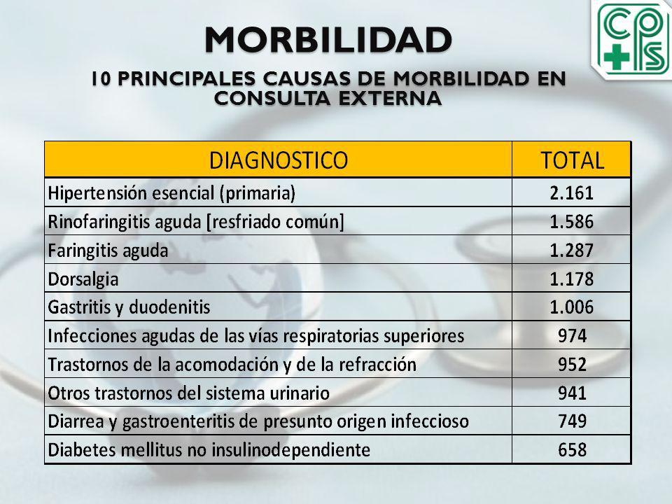 MORBILIDAD 10 PRINCIPALES CAUSAS DE MORBILIDAD EN CONSULTA EXTERNA