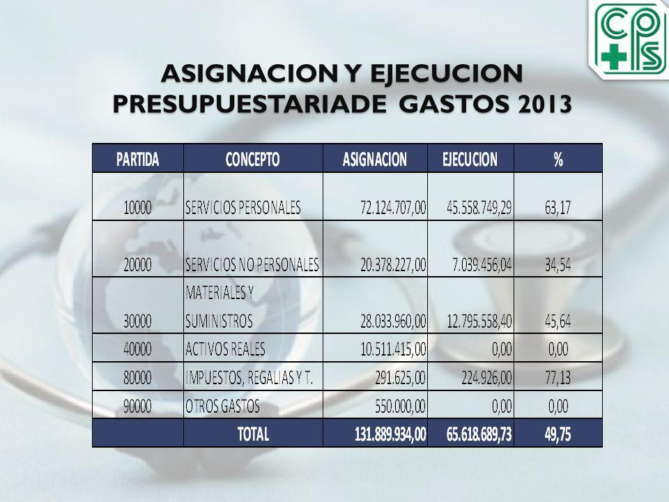 ASIGNACION Y EJECUCION PRESUPUESTARIADE GASTOS 2013