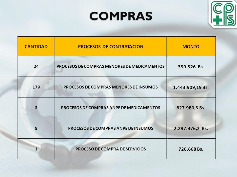 COMPRAS CANTIDADPROCESOS DE CONTRATACIONMONTO 24PROCESOS DE COMPRAS MENORES DE MEDICAMENTOS 339.326 Bs. 179PROCESOS DE COMPRAS MENORES DE INSUMOS 1.44