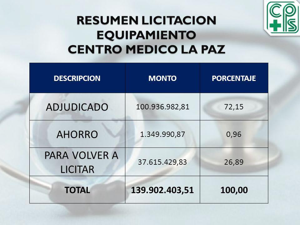 RESUMEN LICITACION EQUIPAMIENTO CENTRO MEDICO LA PAZ DESCRIPCIONMONTOPORCENTAJE ADJUDICADO 100.936.982,8172,15 AHORRO 1.349.990,870,96 PARA VOLVER A L