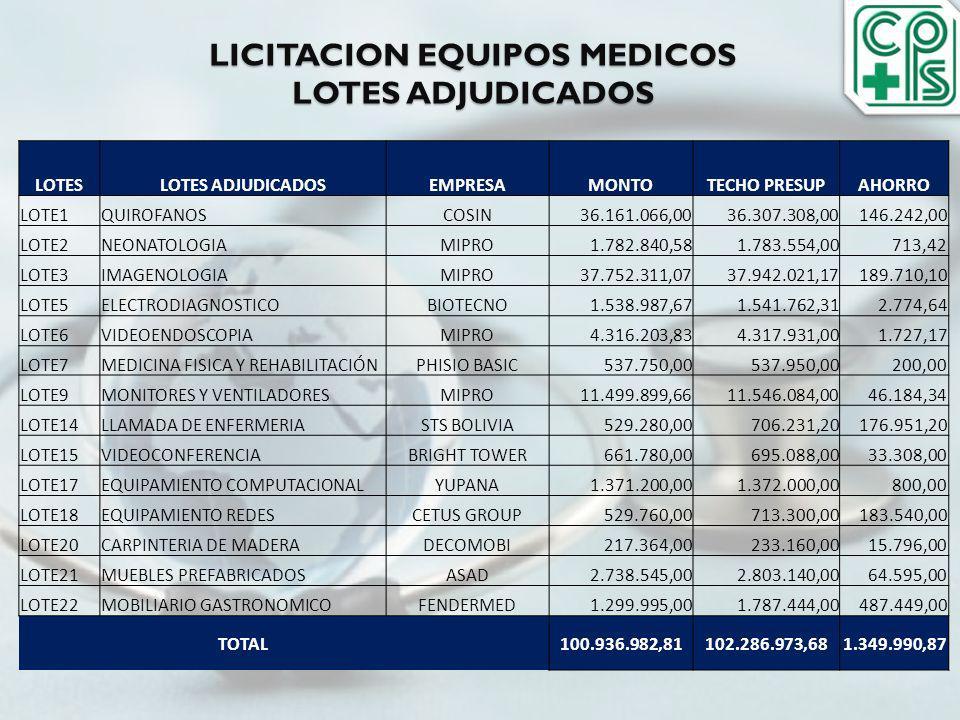 LICITACION EQUIPOS MEDICOS LOTES ADJUDICADOS LOTESLOTES ADJUDICADOSEMPRESAMONTOTECHO PRESUPAHORRO LOTE1QUIROFANOSCOSIN36.161.066,0036.307.308,00146.24