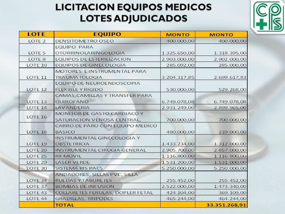 LICITACION EQUIPOS MEDICOS LOTES ADJUDICADOS LICITACION EQUIPOS MEDICOS LOTES ADJUDICADOS