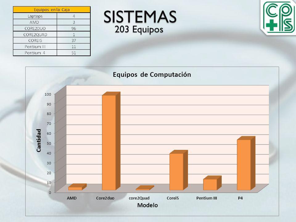 SISTEMAS 203 Equipos