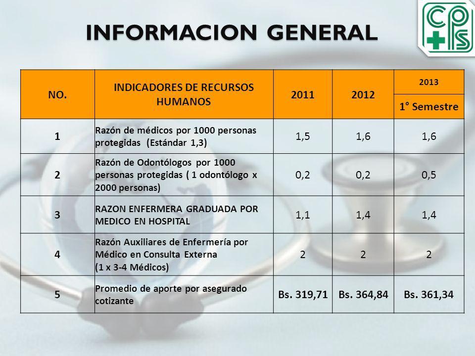 NO. INDICADORES DE RECURSOS HUMANOS 20112012 2013 1° Semestre 1 Razón de médicos por 1000 personas protegidas (Estándar 1,3) 1,51,6 2 Razón de Odontól
