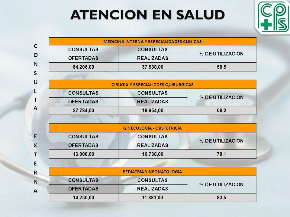 ATENCION EN SALUD MEDICINA INTERNA Y ESPECIALIDADES CLINICAS CONSULTAS % DE UTILIZACIÓN OFERTADASREALIZADAS 64.206,0037.588,0058,5 CIRUGIA Y ESPECIALI