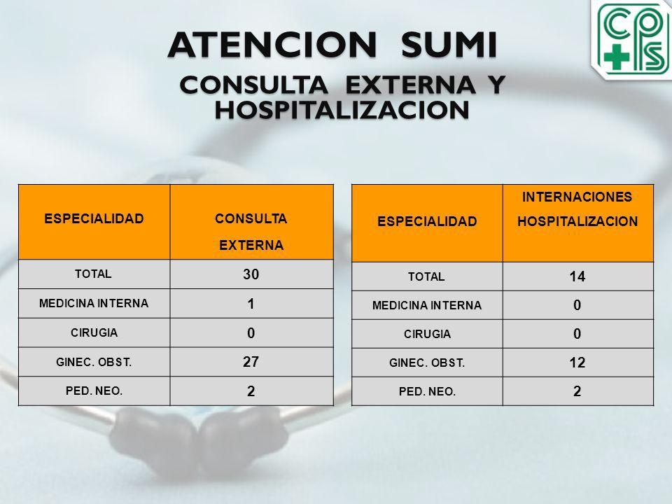 ATENCION SUMI CONSULTA EXTERNA Y HOSPITALIZACION INTERNACIONES ESPECIALIDADHOSPITALIZACION TOTAL 14 MEDICINA INTERNA 0 CIRUGIA 0 GINEC. OBST. 12 PED.
