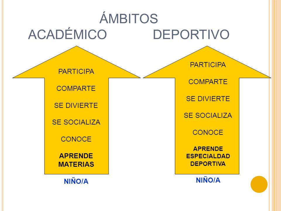 ÁMBITOS ACADÉMICO DEPORTIVO PARTICIPA COMPARTE SE DIVIERTE SE SOCIALIZA CONOCE APRENDE MATERIAS NIÑO/A PARTICIPA COMPARTE SE DIVIERTE SE SOCIALIZA CON