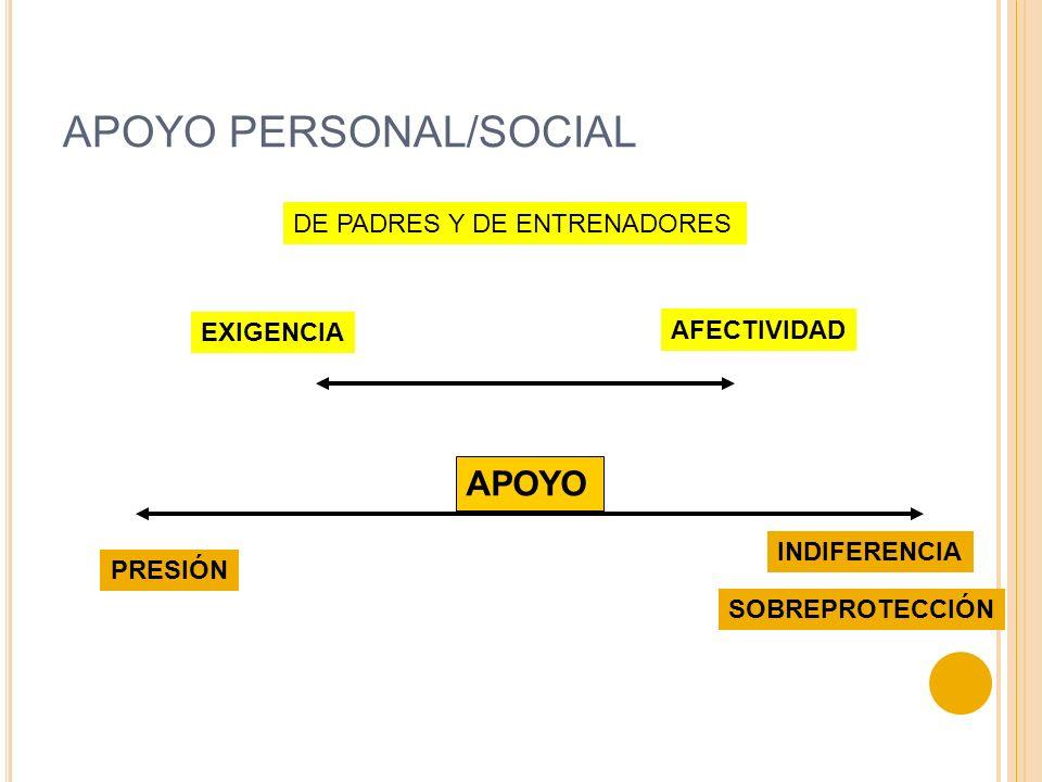 APOYO PERSONAL/SOCIAL PRESIÓN INDIFERENCIA SOBREPROTECCIÓN APOYO EXIGENCIA AFECTIVIDAD DE PADRES Y DE ENTRENADORES