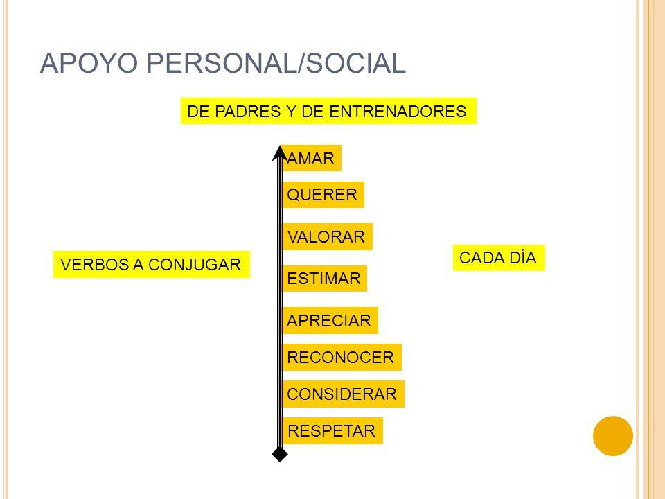 APOYO PERSONAL/SOCIAL DE PADRES Y DE ENTRENADORES RESPETAR CONSIDERAR RECONOCER APRECIAR ESTIMAR VALORAR QUERER AMAR VERBOS A CONJUGAR CADA DÍA