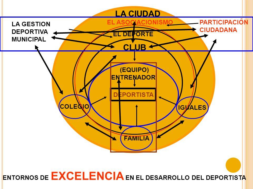 DEPORTISTA ENTORNOS DE EXCELENCIA EN EL DESARROLLO DEL DEPORTISTA ENTRENADOR BINOMIO ENTRENADOR-DEPORTISTA Padres