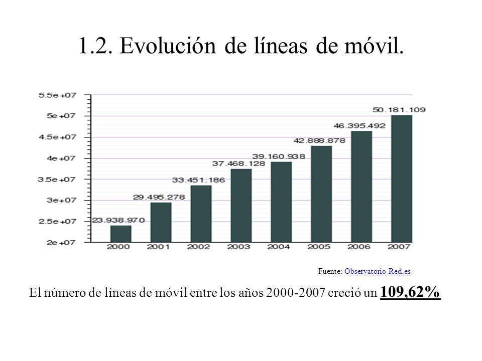 1.2.Evolución de líneas de móvil.