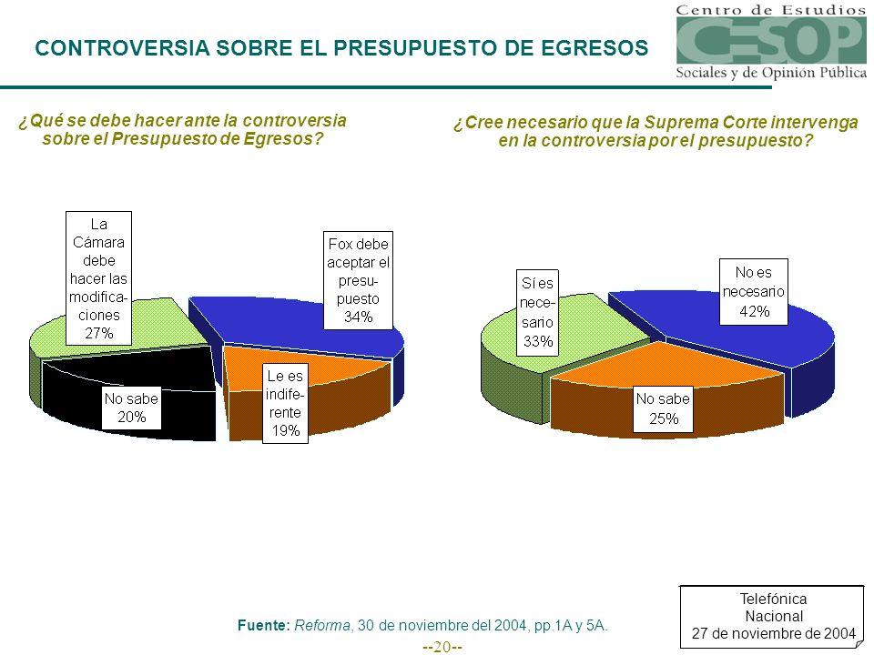 --20-- CONTROVERSIA SOBRE EL PRESUPUESTO DE EGRESOS Telefónica Nacional 27 de noviembre de 2004 Fuente: Reforma, 30 de noviembre del 2004, pp.1A y 5A.