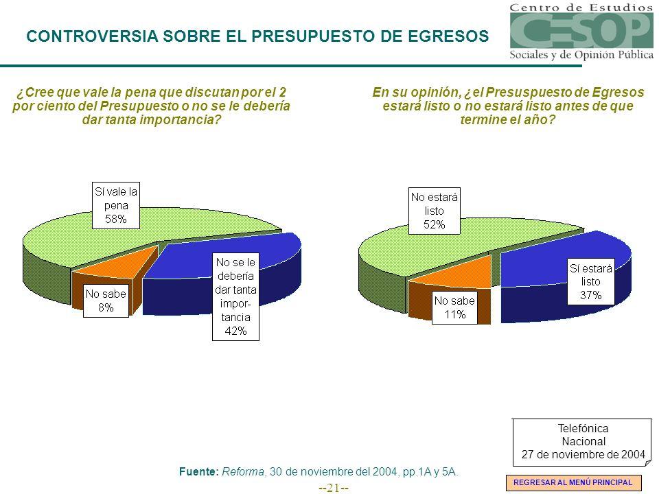 --21-- CONTROVERSIA SOBRE EL PRESUPUESTO DE EGRESOS ¿Cree que vale la pena que discutan por el 2 por ciento del Presupuesto o no se le debería dar tan