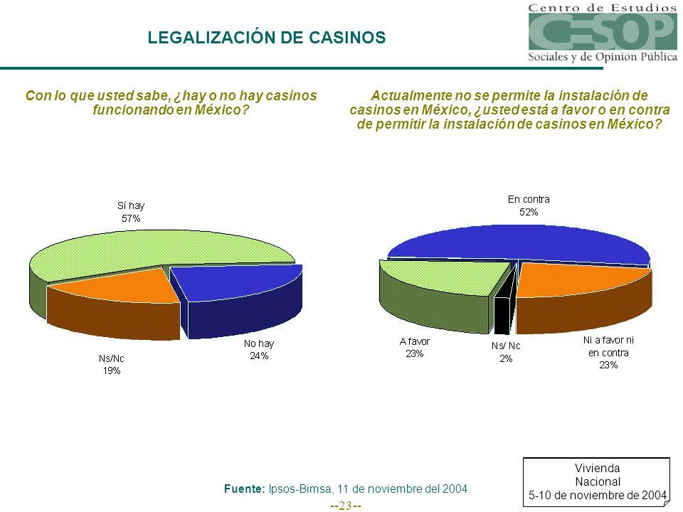 --23-- LEGALIZACIÓN DE CASINOS Con lo que usted sabe, ¿hay o no hay casinos funcionando en México? Actualmente no se permite la instalación de casinos