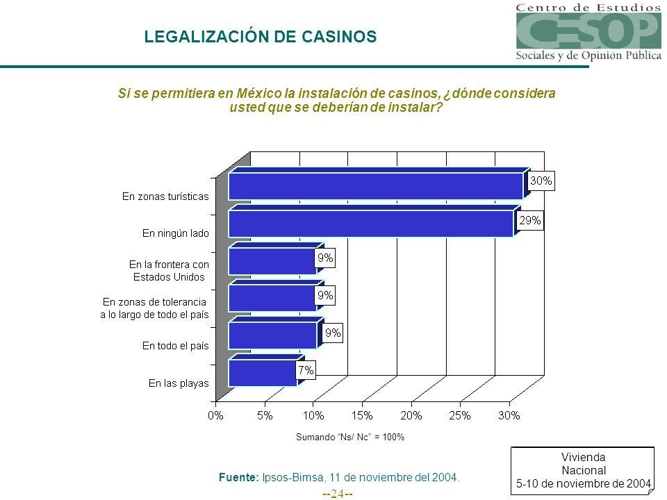 --24-- LEGALIZACIÓN DE CASINOS Si se permitiera en México la instalación de casinos, ¿dónde considera usted que se deberían de instalar? Sumando Ns/ N